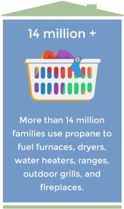Propane Benefits - Efficient, Safe, Clean and Much More